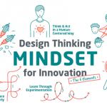 The Design Thinking mindset for Disruptive innovation